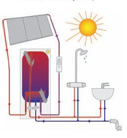 Солнечные системы водонагревания